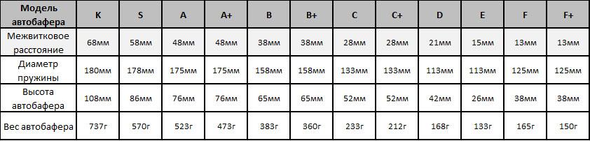 Размеры автобаферов TTC